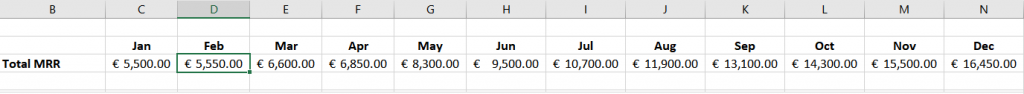Excel Spreadsheet showing Monthly Recurring Revenue (MRR)
